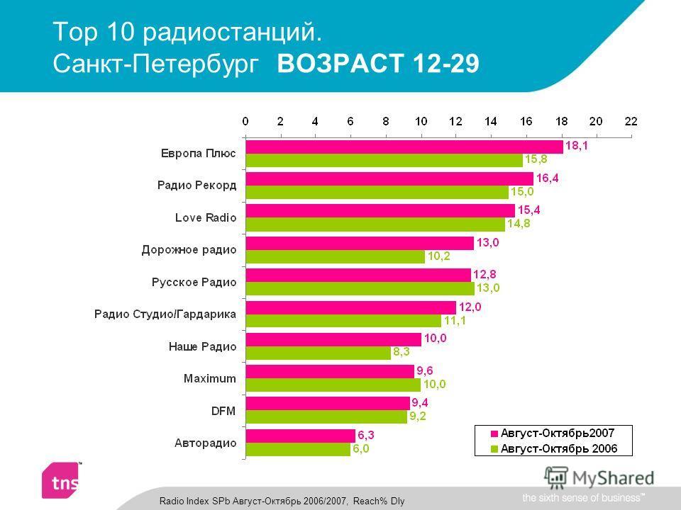 Top 10 радиостанций. Санкт-Петербург ВОЗРАСТ 12-29 Radio Index SPb Август-Октябрь 2006/2007, Reach% Dly