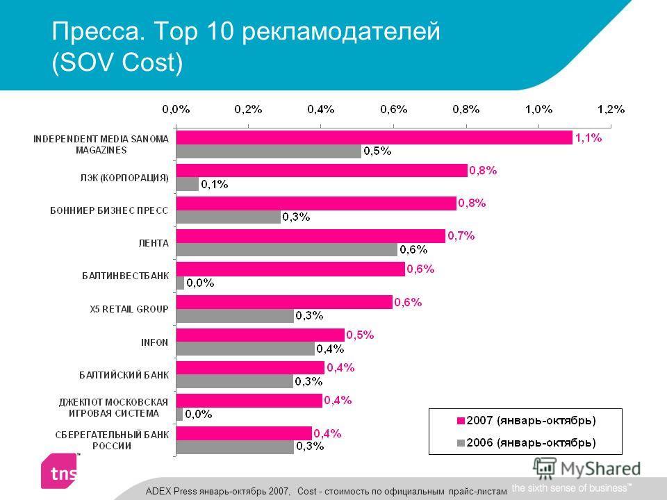 Пресса. Top 10 рекламодателей (SOV Cost) ADEX Press январь-октябрь 2007, Cost - стоимость по официальным прайс-листам