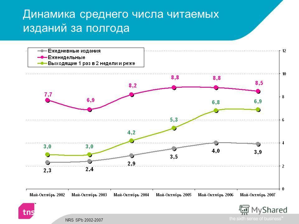 Динамика среднего числа читаемых изданий за полгода NRS SPb 2002-2007