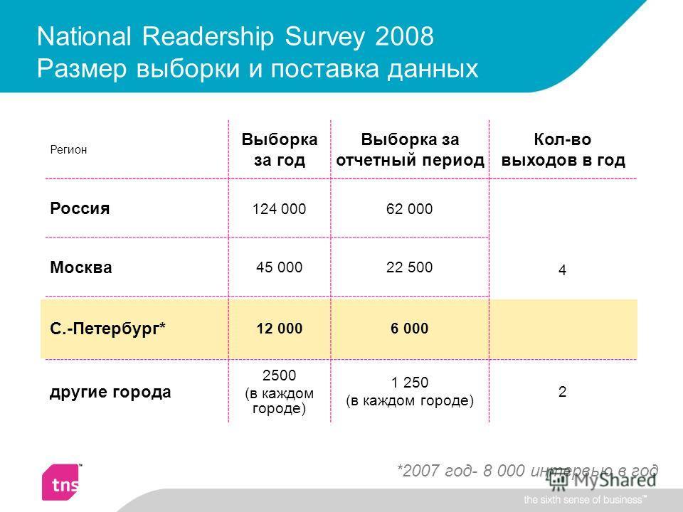 National Readership Survey 2008 Размер выборки и поставка данных Регион Выборка за год Выборка за отчетный период Кол-во выходов в год Россия 124 00062 000 4 Москва 45 00022 500 С.-Петербург* 12 0006 000 другие города 2500 (в каждом городе) 1 250 (в