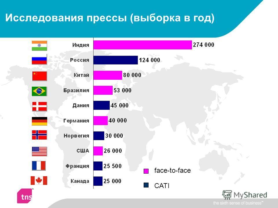 Исследования прессы (выборка в год) CATI face-to-face