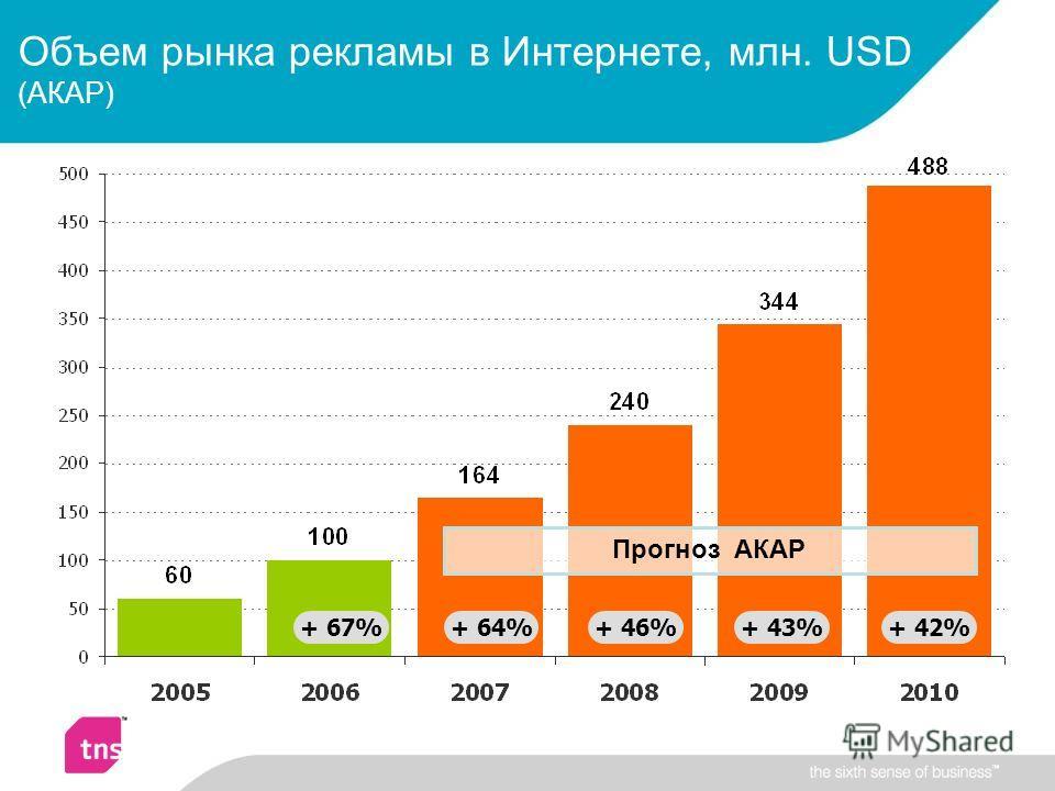 Объем рынка рекламы в Интернете, млн. USD (АКАР) + 42% Прогноз АКАР + 43%+ 46%+ 64%+ 67%