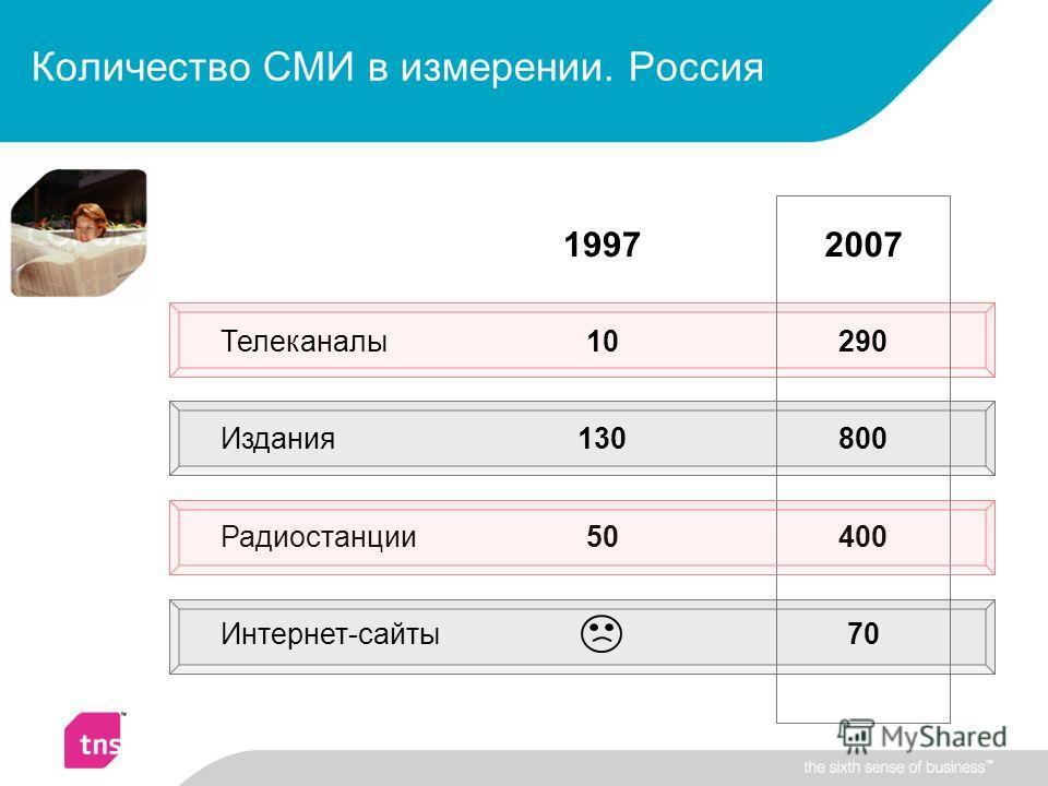 Количество СМИ в измерении. Россия 19972007 Телеканалы10290 Издания130800 Радиостанции50400 Интернет-сайты70