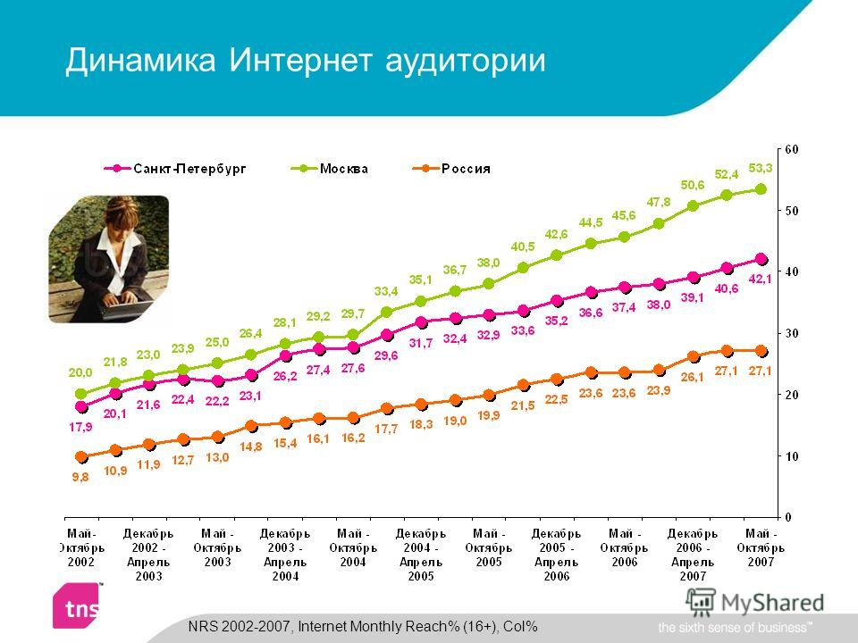 Динамика Интернет аудитории NRS 2002-2007, Internet Monthly Reach% (16+), Col%