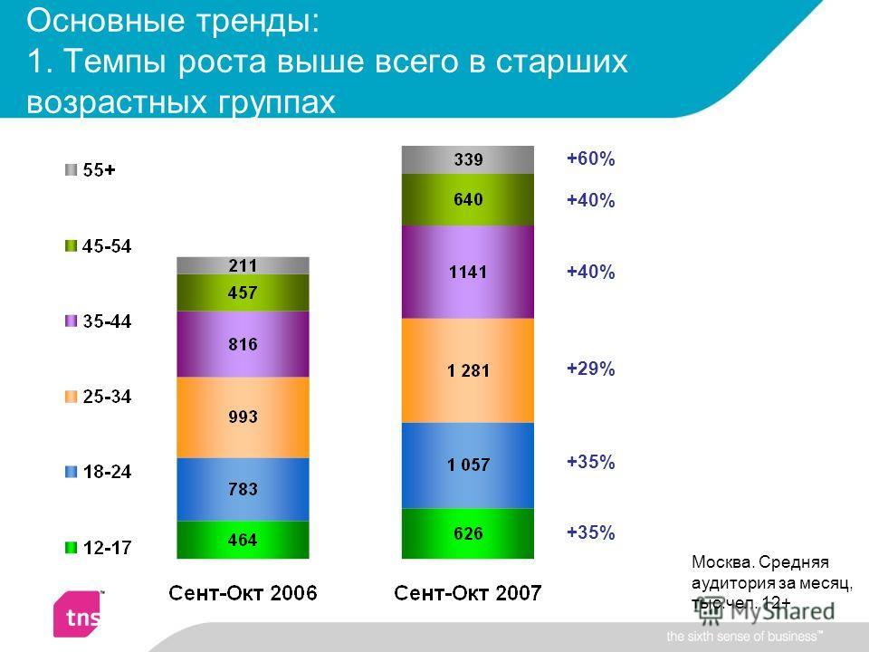 Основные тренды: 1. Темпы роста выше всего в старших возрастных группах +35% +29% +40% +60% Москва. Средняя аудитория за месяц, тыс.чел. 12+
