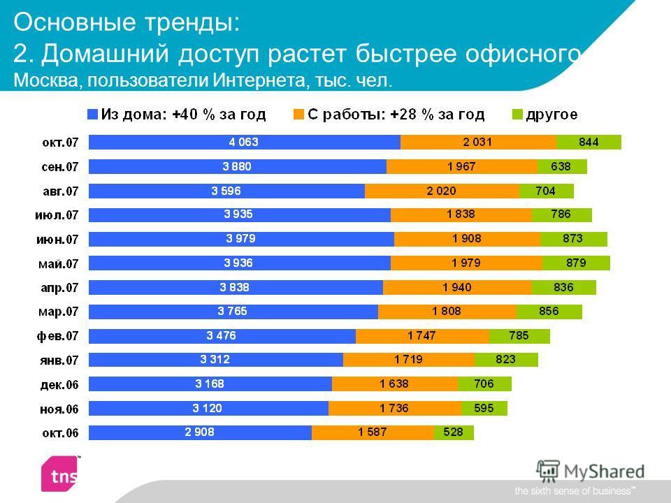 Основные тренды: 2. Домашний доступ растет быстрее офисного Москва, пользователи Интернета, тыс. чел.