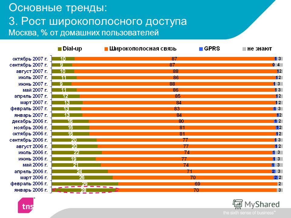 Основные тренды: 3. Рост широкополосного доступа Москва, % от домашних пользователей