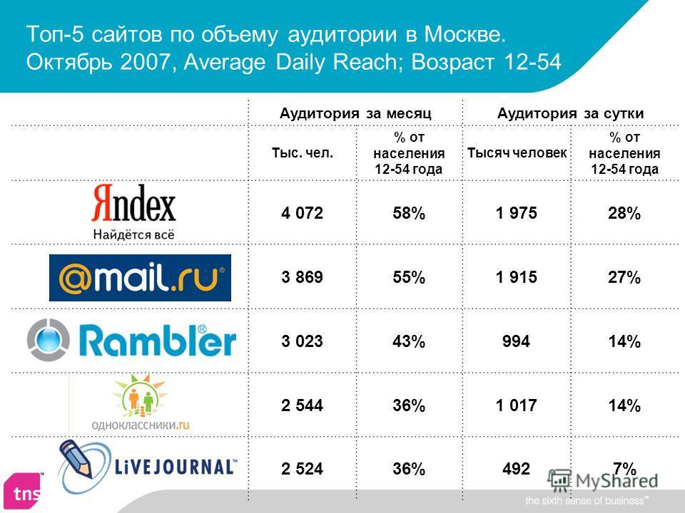 Аудитория за месяцАудитория за сутки Тыс. чел. % от населения 12-54 года Тысяч человек % от населения 12-54 года 4 07258%1 97528% 3 86955%1 91527% 3 02343%99414% 2 54436%1 01714% 2 52436%4927% Топ-5 сайтов по объему аудитории в Москве. Октябрь 2007,