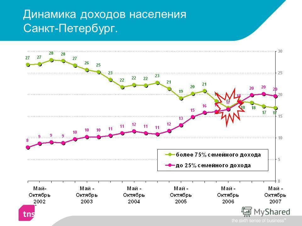 Динамика доходов населения Санкт-Петербург.