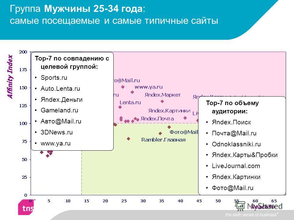 Группа Мужчины 25-34 года: самые посещаемые и самые типичные сайты Top-7 по совпадению с целевой группой: Sports.ru Auto.Lenta.ru Яndex.Деньги Gameland.ru Авто@Mail.ru 3DNews.ru www.ya.ru Top-7 по объему аудитории: Яndex.Поиск Почта@Mail.ru Odnoklass