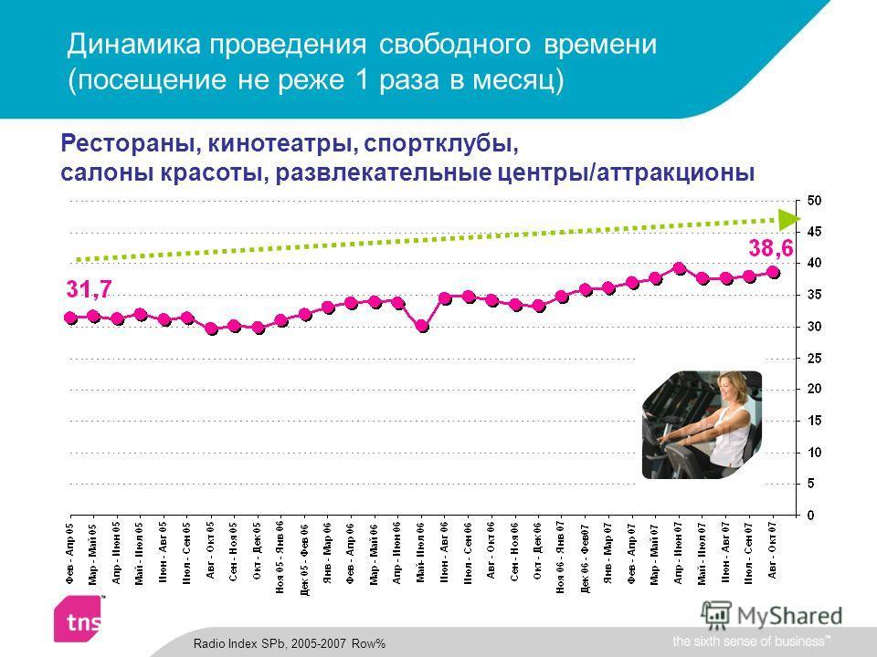 Динамика проведения свободного времени (посещение не реже 1 раза в месяц) Radio Index SPb, 2005-2007 Row% Рестораны, кинотеатры, спортклубы, салоны красоты, развлекательные центры/аттракционы