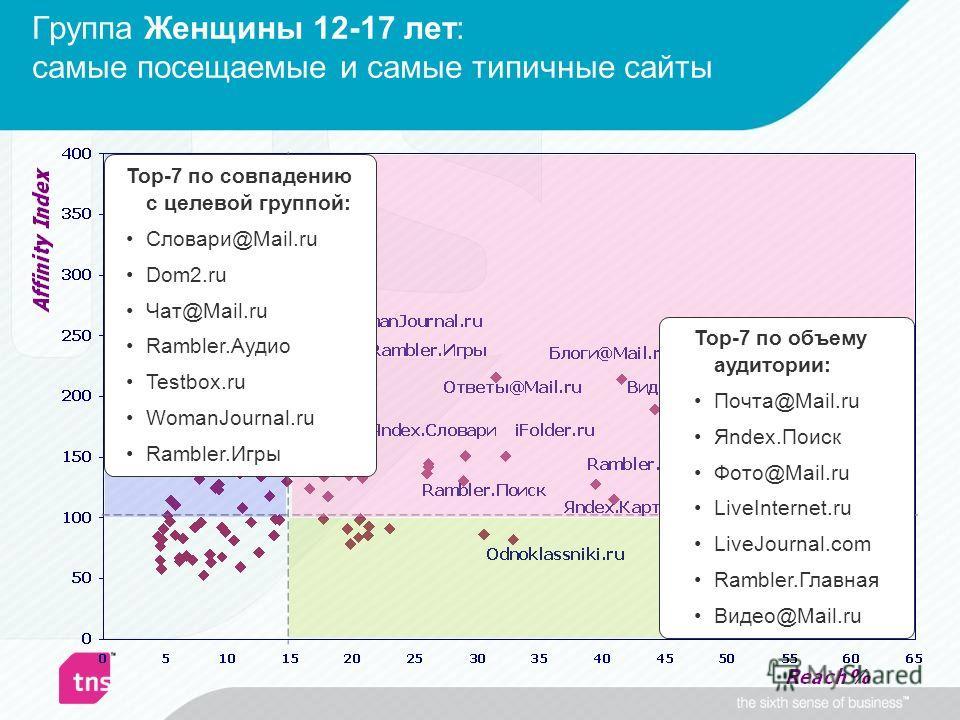 Группа Женщины 12-17 лет: самые посещаемые и самые типичные сайты Top-7 по совпадению с целевой группой: Словари@Mail.ru Dom2.ru Чат@Mail.ru Rambler.Аудио Testbox.ru WomanJournal.ru Rambler.Игры Top-7 по объему аудитории: Почта@Mail.ru Яndex.Поиск Фо