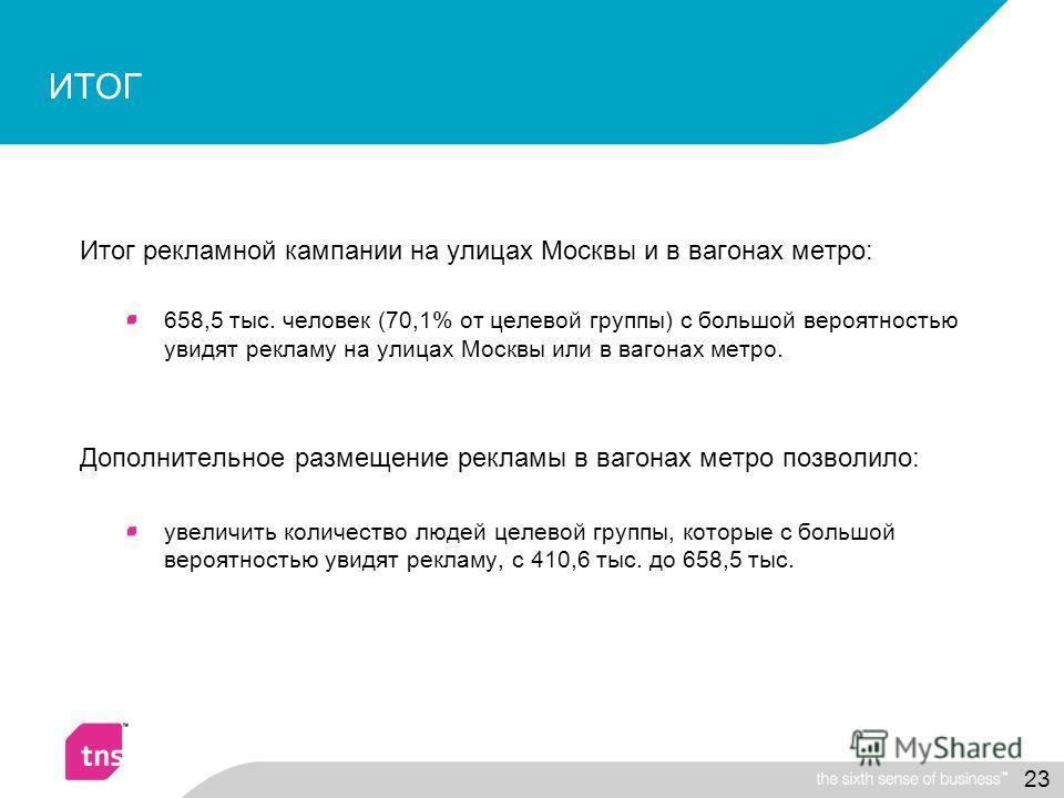 23 ИТОГ Итог рекламной кампании на улицах Москвы и в вагонах метро: 658,5 тыс. человек (70,1% от целевой группы) с большой вероятностью увидят рекламу на улицах Москвы или в вагонах метро. Дополнительное размещение рекламы в вагонах метро позволило: