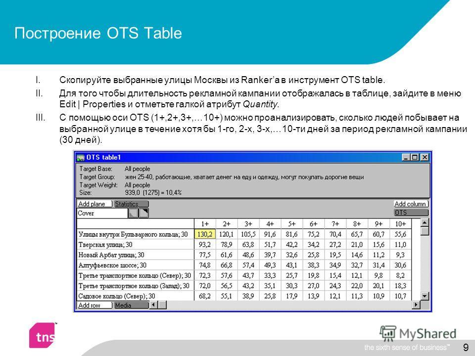 9 I.Скопируйте выбранные улицы Москвы из Rankerа в инструмент OTS table. II.Для того чтобы длительность рекламной кампании отображалась в таблице, зайдите в меню Edit | Properties и отметьте галкой атрибут Quantity. III.С помощью оси OTS (1+,2+,3+,…1