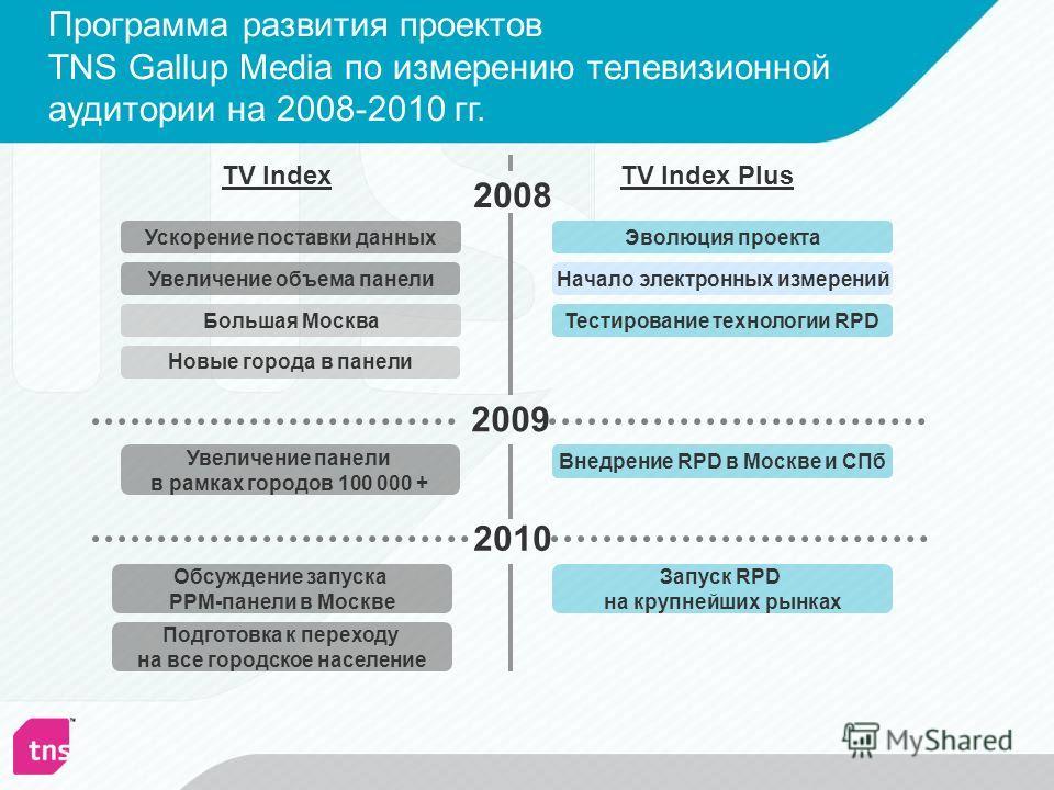 Программа развития проектов TNS Gallup Media по измерению телевизионной аудитории на 2008-2010 гг. 2008 2009 2010 Большая Москва TV IndexTV Index Plus Увеличение объема панели Ускорение поставки данных Эволюция проекта Тестирование технологии RPD Уве