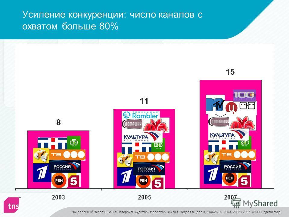 Усиление конкуренции: число каналов с охватом больше 80% Накопленный Reach%. Санкт-Петербург. Аудитория: все старше 4 лет. Неделя в целом, 6:00-26:00. 2003 / 2005 / 2007. 40-47 недели года