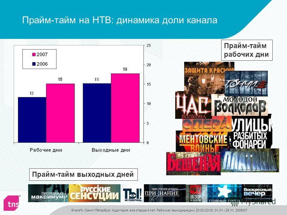 Прайм-тайм на НТВ: динамика доли канала Прайм-тайм выходных дней Прайм-тайм рабочих дни Share%. Санкт-Петербург. Аудитория: все старше 4 лет. Рабочие / выходные дни, 20:00-23:00. 01.01 – 25.11. 2006/07.