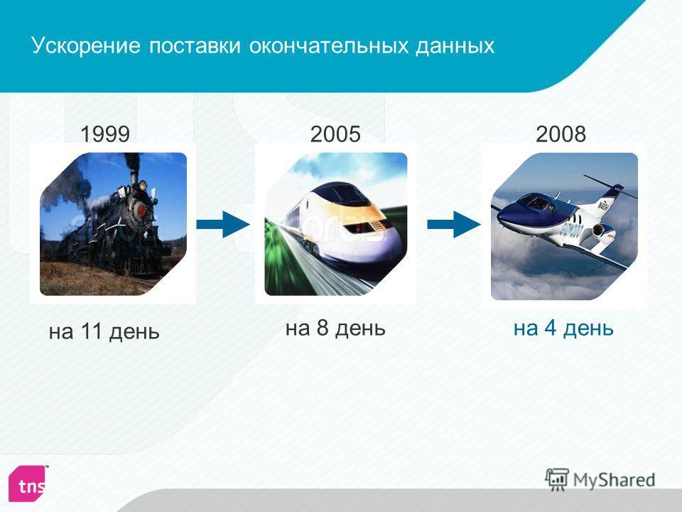 Ускорение поставки окончательных данных 199920052008 на 11 день на 8 деньна 4 день