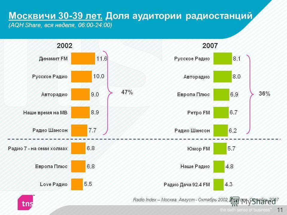 11 2007 36% 2002 47% Radio Index – Москва. Август - Октябрь 2002, Август - Октябрь 2007 Москвичи 30-39 лет. Доля аудитории радиостанций (AQH Share, вся неделя, 06:00-24:00)