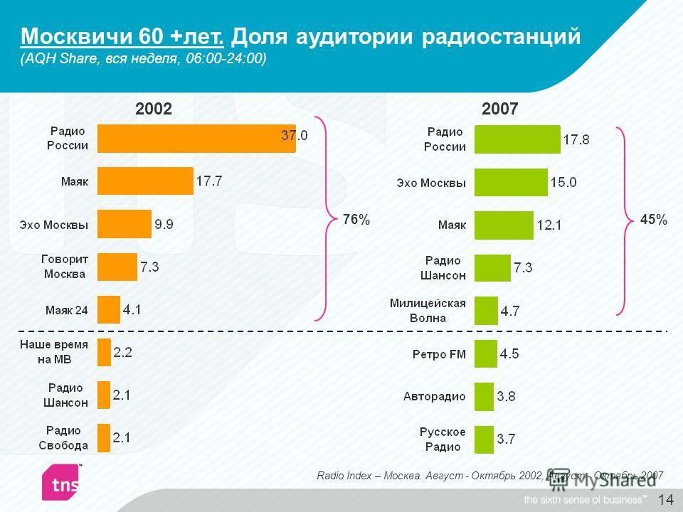 14 2007 45% 2002 76% Radio Index – Москва. Август - Октябрь 2002, Август - Октябрь 2007 Москвичи 60 +лет. Доля аудитории радиостанций (AQH Share, вся неделя, 06:00-24:00)