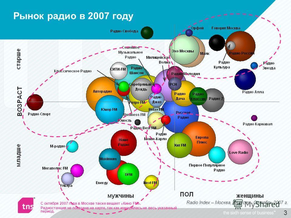 3 Рынок радио в 2007 году Radio Index – Москва, Август – Октябрь 2007 г. С октября 2007 года в Москве также вещает «Кино FM». Радиостанция не показана на карте, так как измерялась не весь указанный период.