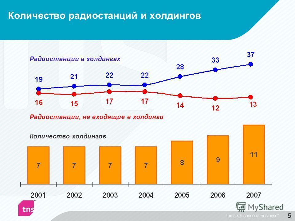 5 Количество радиостанций и холдингов Радиостанции в холдингах Радиостанции, не входящие в холдинги Количество холдингов