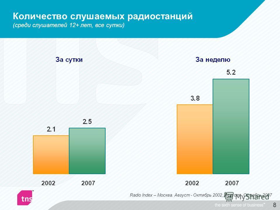 8 Количество слушаемых радиостанций (среди слушателей 12+ лет, все сутки) 2002 2007 Radio Index – Москва. Август - Октябрь 2002, Август - Октябрь 2007