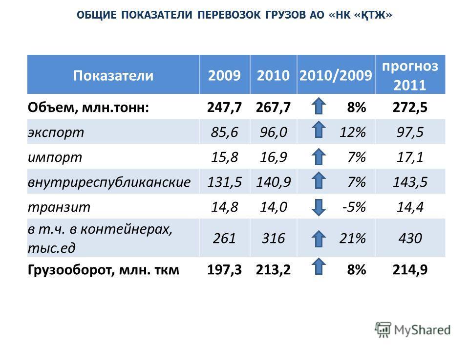 Показатели200920102010/2009 прогноз 2011 Объем, млн.тонн:247,7267,78%272,5 экспорт85,696,012%97,5 импорт15,816,97%17,1 внутриреспубликанские131,5140,97%143,5 транзит14,814,0-5%14,4 в т.ч. в контейнерах, тыс.ед 26131621%430 Грузооборот, млн. ткм197,32