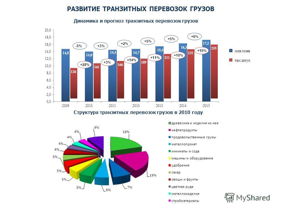 РАЗВИТИЕ ТРАНЗИТНЫХ ПЕРЕВОЗОК ГРУЗОВ Структура транзитных перевозок грузов в 2010 году Динамика и прогноз транзитных перевозок грузов 126 161 166 189 211 232 255 млн.тонн тыс.штук -5% +3% +2% +5% +6% +28% +3% +14% +11% +10%