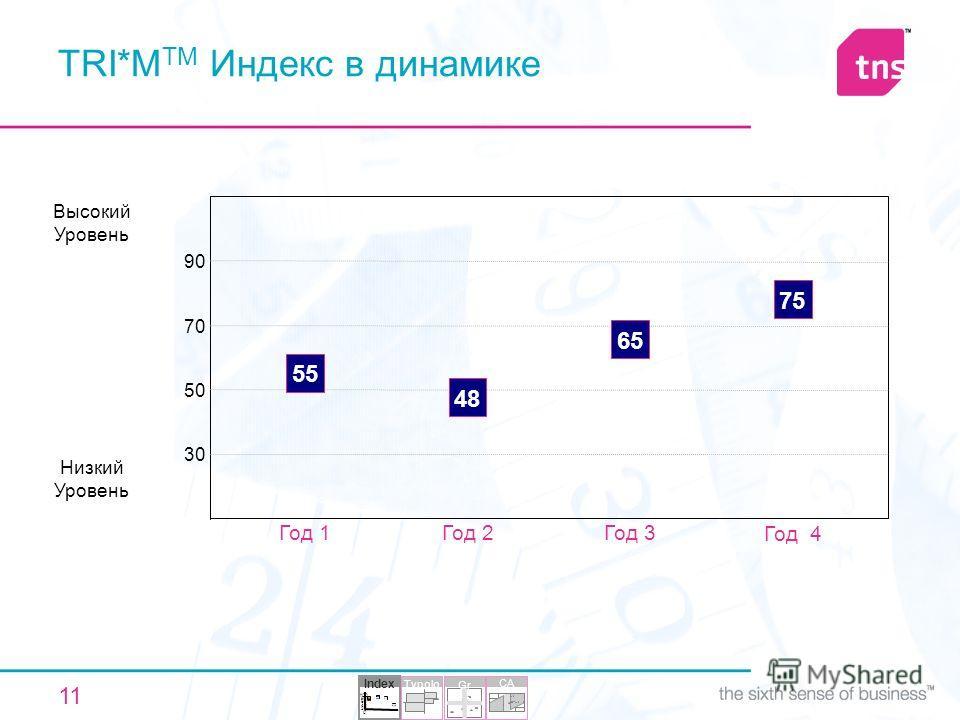 11 TRI*M TM Индекс в динамике Низкий Уровень 90 70 50 30 48 Год 2 55 Год 1 75 Год 4 Высокий Уровень 65 Год 3 Index 30 68 70 65 0 20 40 60 80 100 Typolo gy CA Gr id