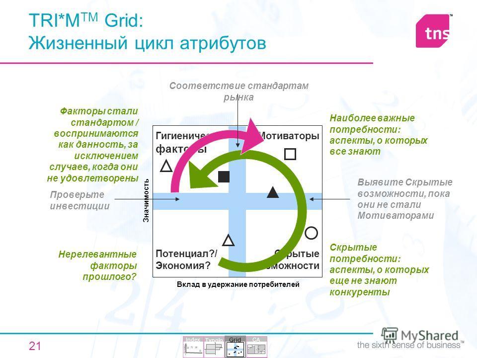 21 TRI*M TM Grid: Жизненный цикл атрибутов Скрытые потребности: аспекты, о которых еще не знают конкуренты Нерелевантные факторы прошлого? Факторы стали стандартом / воспринимаются как данность, за исключением случаев, когда они не удовлетворены Наиб