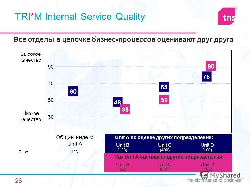 28 TRI*M Internal Service Quality Низкое качество 90 70 50 30 Base 48 Общий индекс Unit A 623 75 Высокое качество 65 Unit D (100) Unit C (400) Unit A по оценке других подразделений: Unit B (123) 38 50 90 Unit D (100) Unit C (400) Как Unit A оценивает