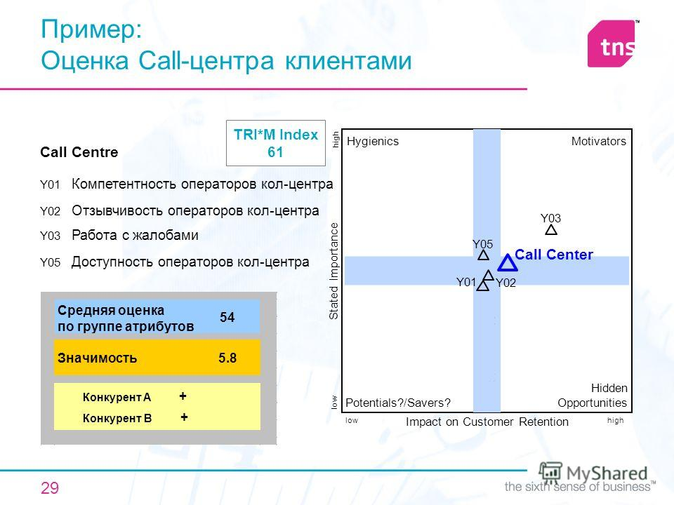 29 Пример: Оценка Call-центра клиентами Impact on Customer Retention Stated Importance HygienicsMotivators Potentials?/Savers? Hidden Opportunities lowhigh low high Call Centre Y01 Компетентность операторов кол-центра Y02 Отзывчивость операторов кол-