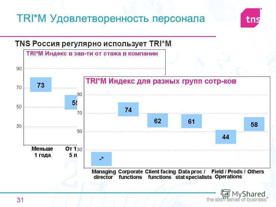 31 TRI*M Удовлетворенность персонала TNS Россия регулярно использует TRI*M 59 62