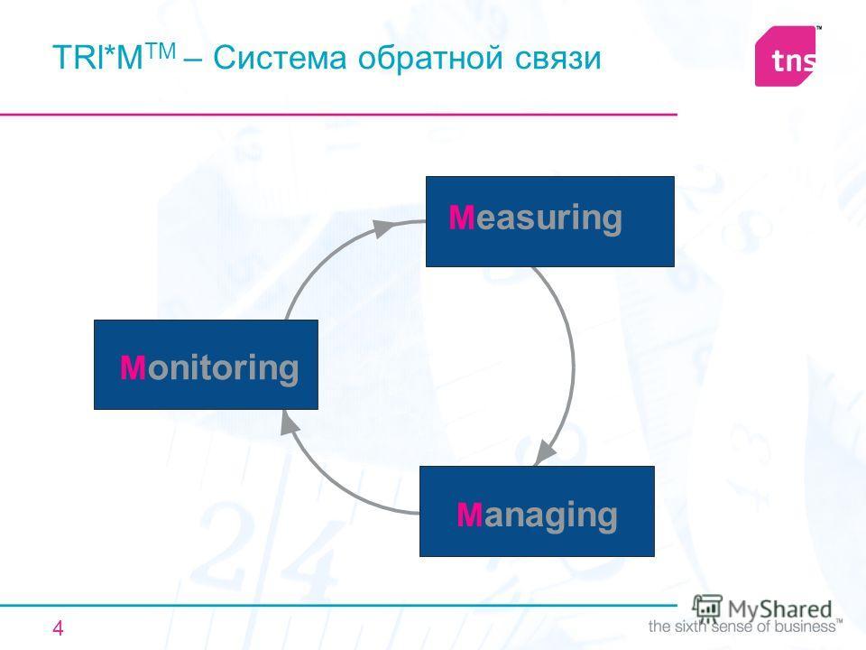 4 M onitoring M anaging M easuring TRl*M TM – Система обратной связи