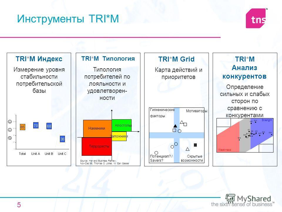 5 Инструменты TRI*M Гигиенические факторы Мотиваторы Потенциал? / Savers? Скрытые возможности TRI*M Grid Карта действий и приоритетов TRI*M Индекс Измерение уровня стабильности потребительской базы TRI*M Анализ конкурентов Определение сильных и слабы