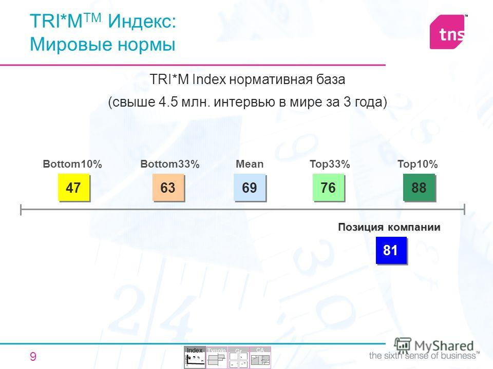 9 TRI*M Index нормативная база (свыше 4.5 млн. интервью в мире за 3 года) 47 Bottom10% 63 Bottom33% 69 Mean 76 Top33% 88 Top10% 81 Позиция компании Index 30 68 70 65 0 20 40 60 80 100 Typolo gy CA Gr id TRI*M TM Индекс: Мировые нормы