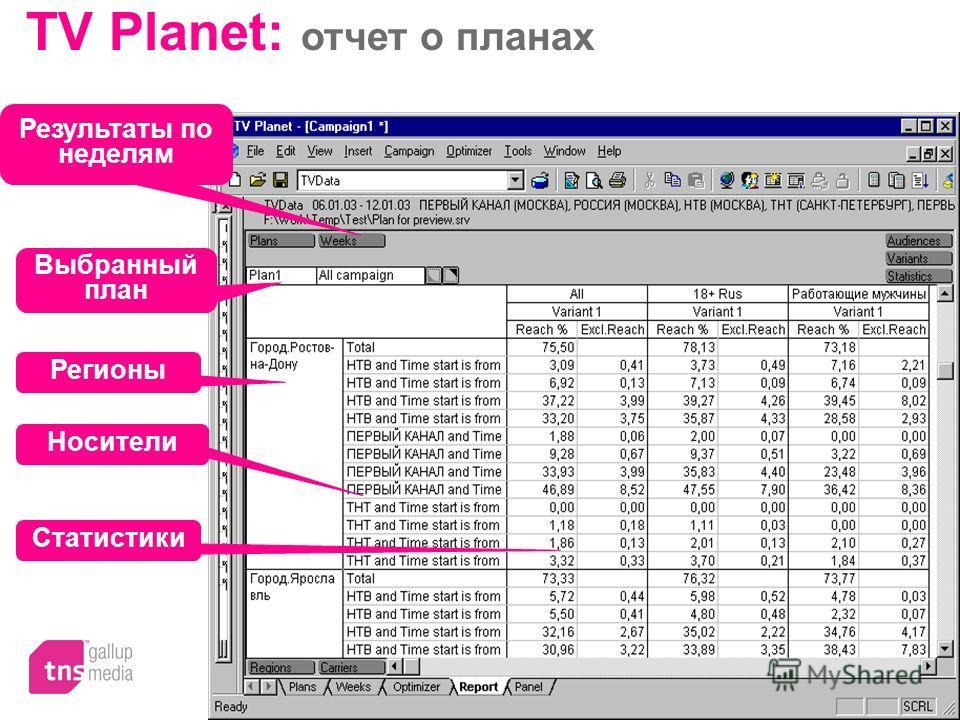 TV Planet: отчет о планах Результаты по неделям Выбранный план Регионы Носители Статистики
