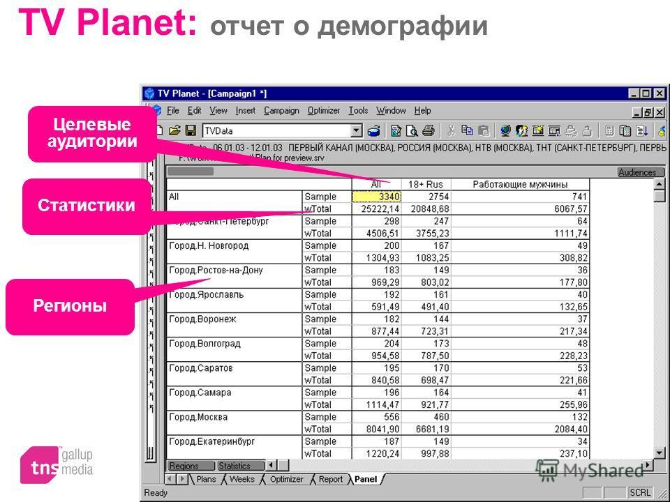 TV Planet: отчет о демографии Целевые аудитории Статистики Регионы