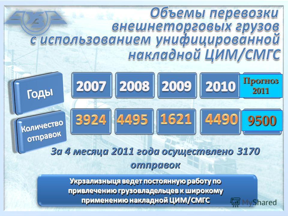 За 4 месяца 2011 года осуществлено 3170 отправок За 4 месяца 2011 года осуществлено 3170 отправок Укрзализныця ведет постоянную работу по привлечению грузовладельцев к широкому применению накладной ЦИМ/СМГС Прогноз2011 9500