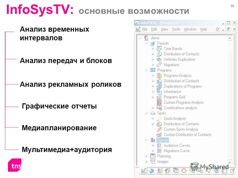 10 InfoSysTV: основные возможности Анализ временных интервалов Анализ рекламных роликов Анализ передач и блоков Графические отчеты Медиапланирование Мультимедиа+аудитория