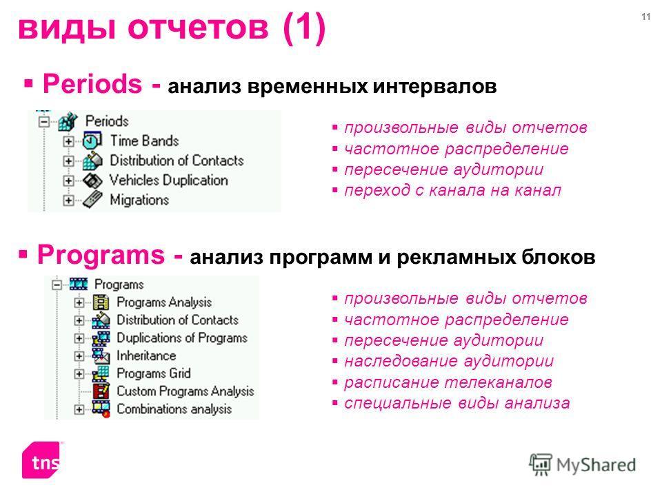 11 виды отчетов (1) Periods - анализ временных интервалов Programs - анализ программ и рекламных блоков произвольные виды отчетов частотное распределение пересечение аудитории переход с канала на канал произвольные виды отчетов частотное распределени