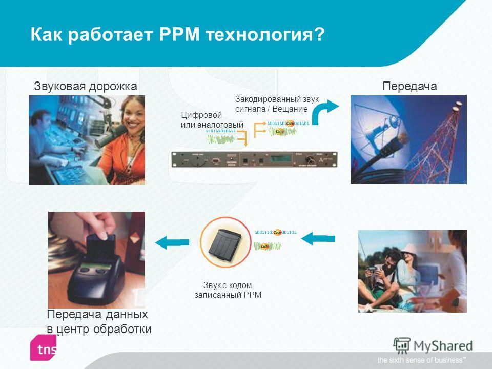 Как работает PPM технология? Передача данных в центр обработки Звуковая дорожка Закодированный звук сигнала / Вещание Цифровой или аналоговый Звук с кодом записанный PPM Передача