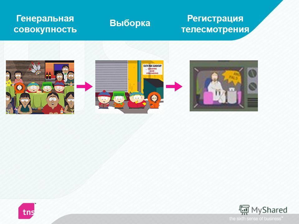 Генеральная совокупность Регистрация телесмотрения Выборка