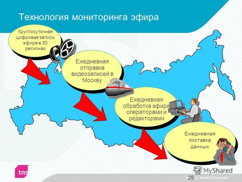 Технология мониторинга эфира 29 Круглосуточная цифровая запись эфира в 30 регионах Ежедневная обработка эфира операторами и редакторами Ежедневная отправка видеозаписей в Москву Ежедневная поставка данных