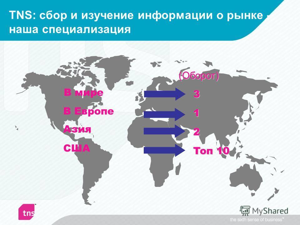 TNS: сбор и изучение информации о рынке - наша специализация В Европе 1 Азия 2 США Toп 10 В мире 3 (Оборот)