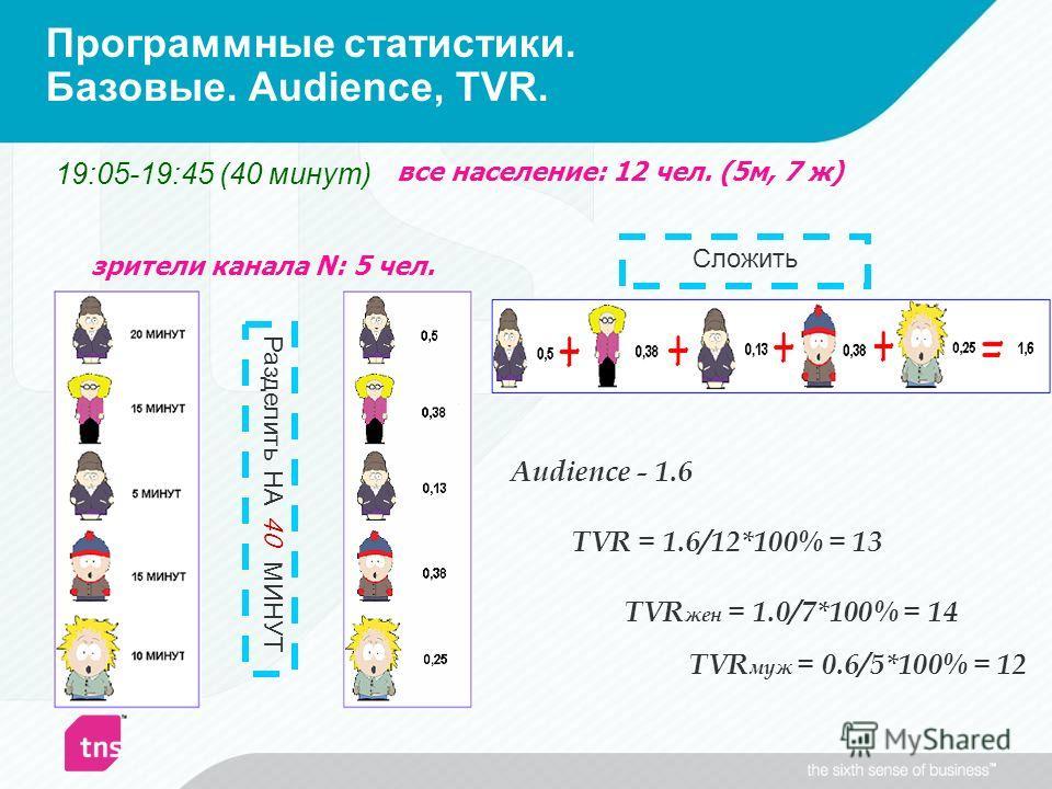 Программные статистики. Базовые. Audience, TVR. Audience - 1.6 TVR = 1.6/12*100% = 13 зрители канала N: 5 чел. TVR муж = 0.6/5*100% = 12 TVR жен = 1.0/7*100% = 14 все население: 12 чел. (5м, 7 ж) 19:05-19:45 (40 минут) Разделить НА 40 МИНУТ Сложить