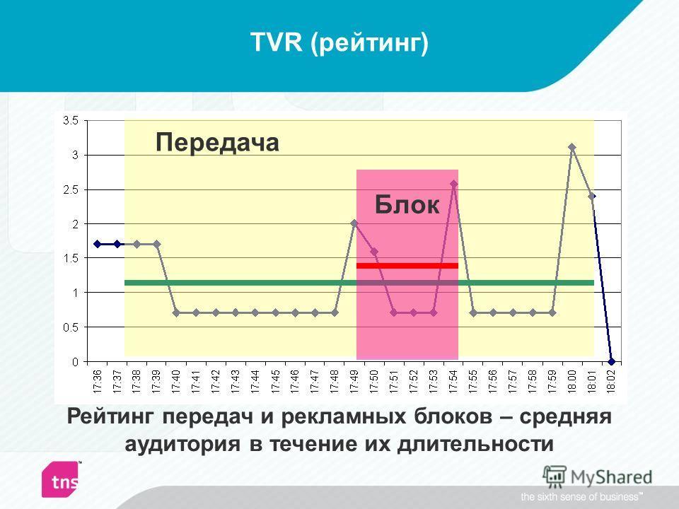 TVR (рейтинг) Рейтинг передач и рекламных блоков – средняя аудитория в течение их длительности Передача Блок