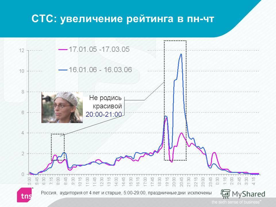 СТС: увеличение рейтинга в пн-чт Россия, аудитория от 4 лет и старше, 5:00-29:00, праздничные дни исключены Не родись красивой 20:00-21:00
