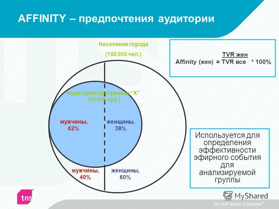 AFFINITY – предпочтения аудитории Население города (100 000 чел.) женщины, 60% мужчины, 40% женщины, 38% мужчины, 62% Аудитория программы Х (10 000 чел.) TVR жен Affinity ( жен) = TVR все * 100% Используется для определения эффективности эфирного соб
